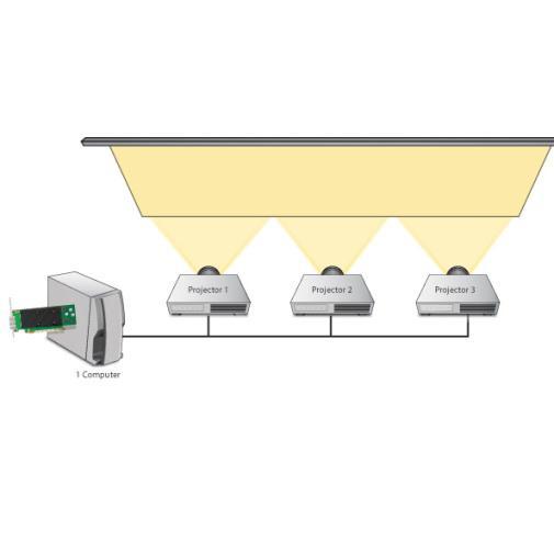 Edge Blending - Cùng tìm hiểu giải pháp ghép nhiều máy chiếu